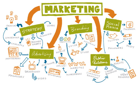 Best Features Of Service Marketing