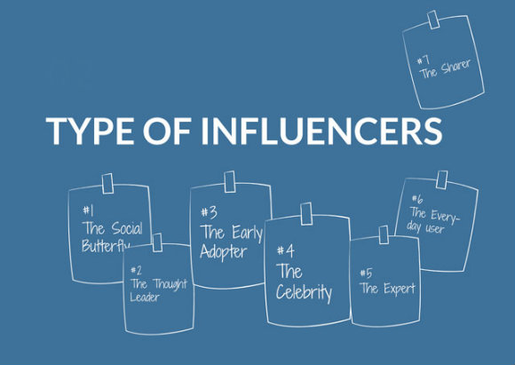 Industry Social Media Influencers Impact Brand Campaign